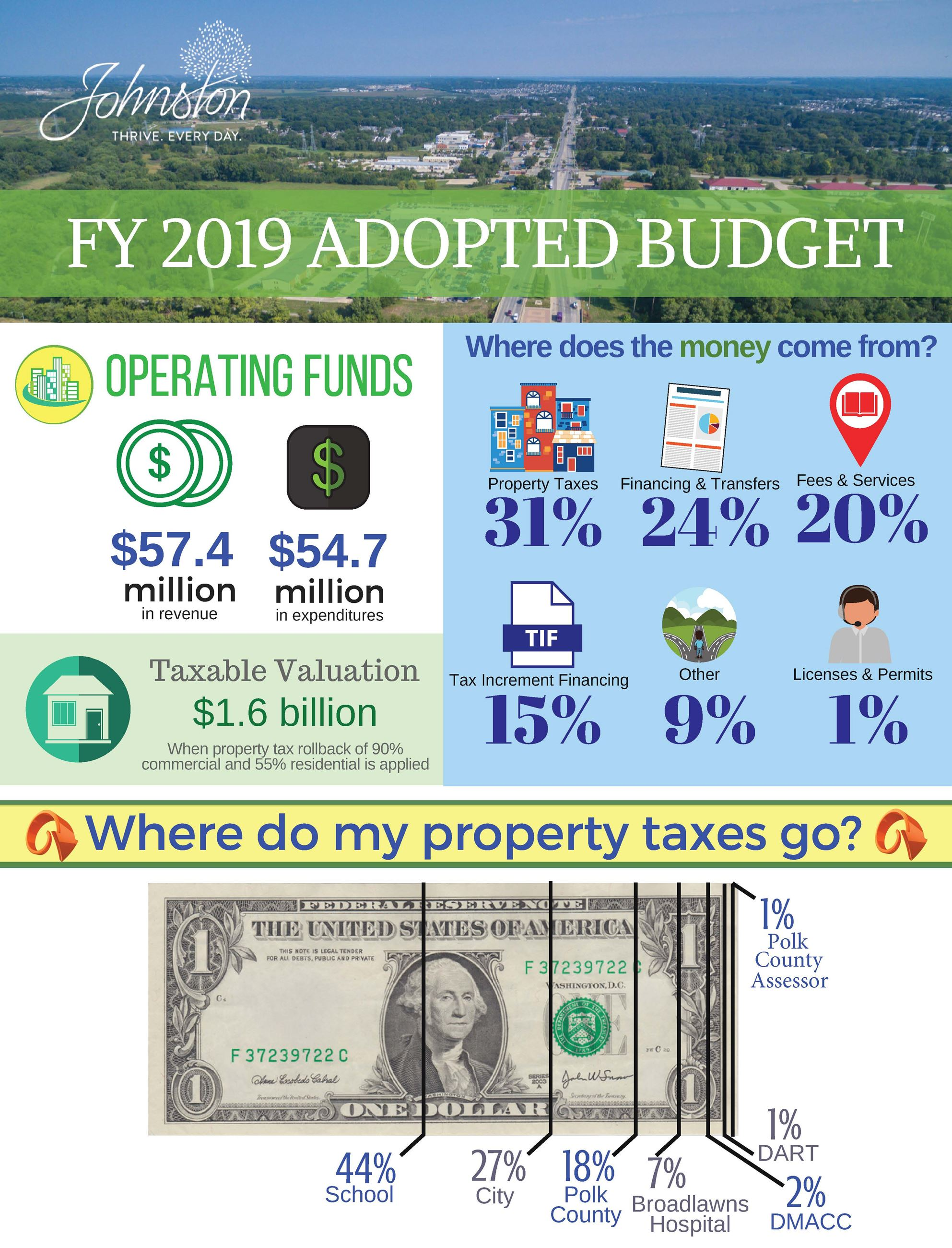 City of Johnston FY2019 Adopted Budget Infographic_Page_1